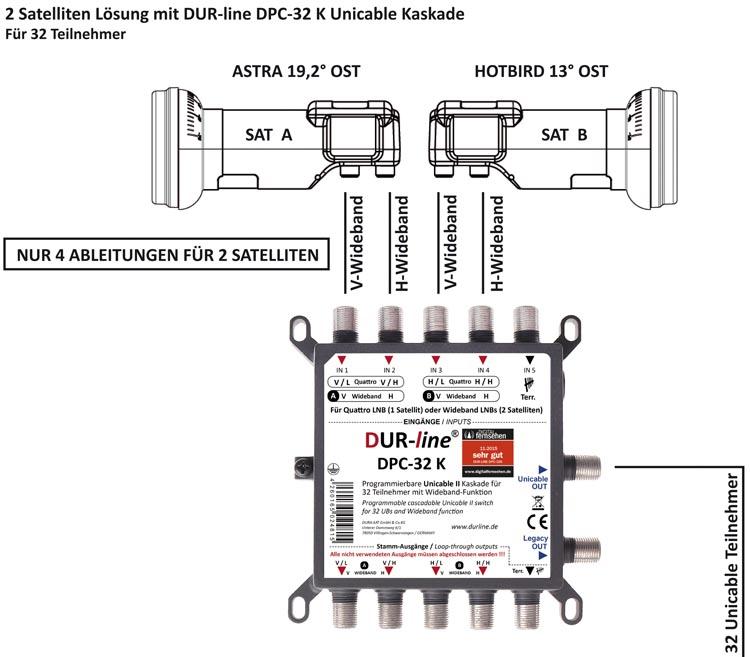 DUR-line+Ultra-WB2-Wideband-LNB_Anschlussbeispiel.jpg